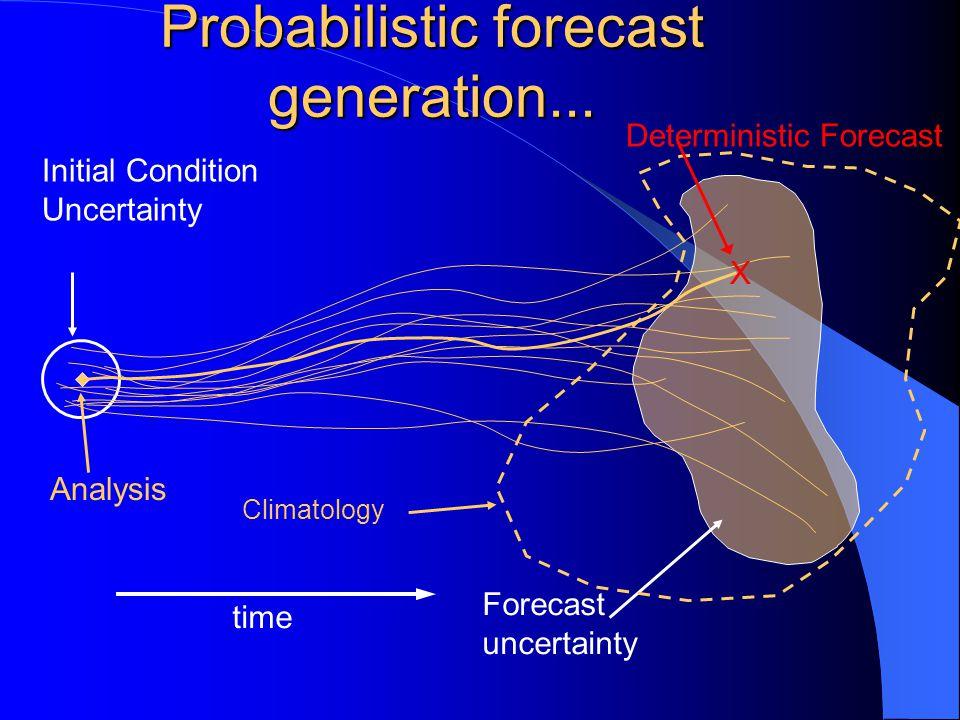 Probabilistic forecast generation...