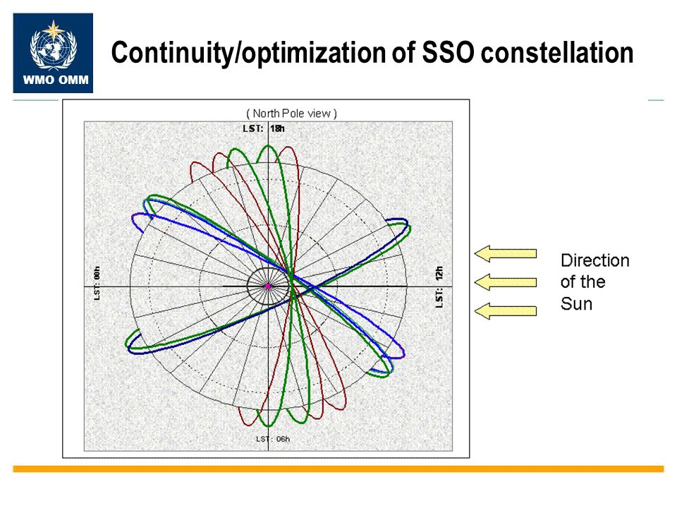 WMO OMM Continuity/optimization of SSO constellation - Particular attention needed on implementation of plans in PM orbit - Need to ensure data availability and exchange - ITWG recommendation to optimize orbital planes /coverage - EUMETSAT/ECMWF study demonstrating benefit of 3 distributed orbital planes for NWP (am, pm, em) Recommendation: CGMS Satellite Operators implementing new systems should provide the user community, as early as possible, with full technical details needed by users to get prepared to access and use these systems.