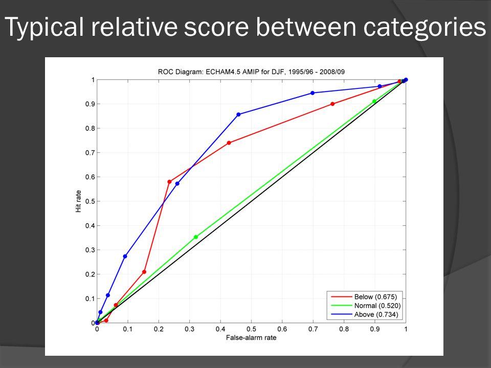 Typical relative score between categories