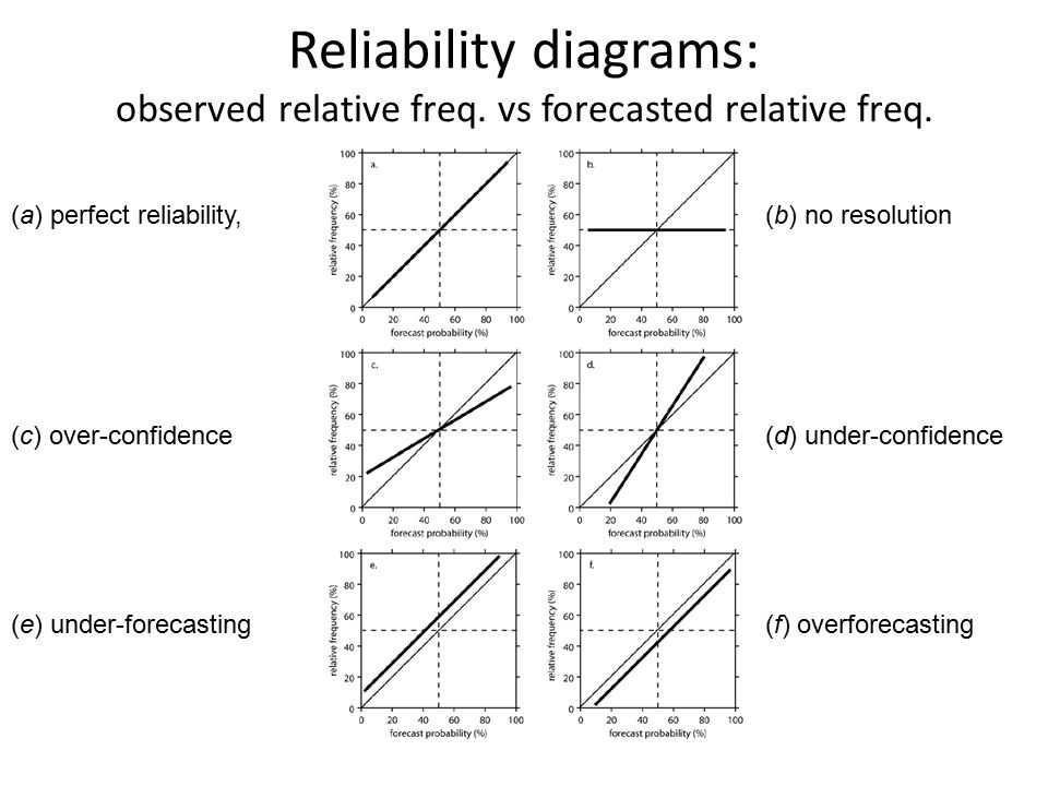 Reliability diagrams: observed relative freq. vs forecasted relative freq.