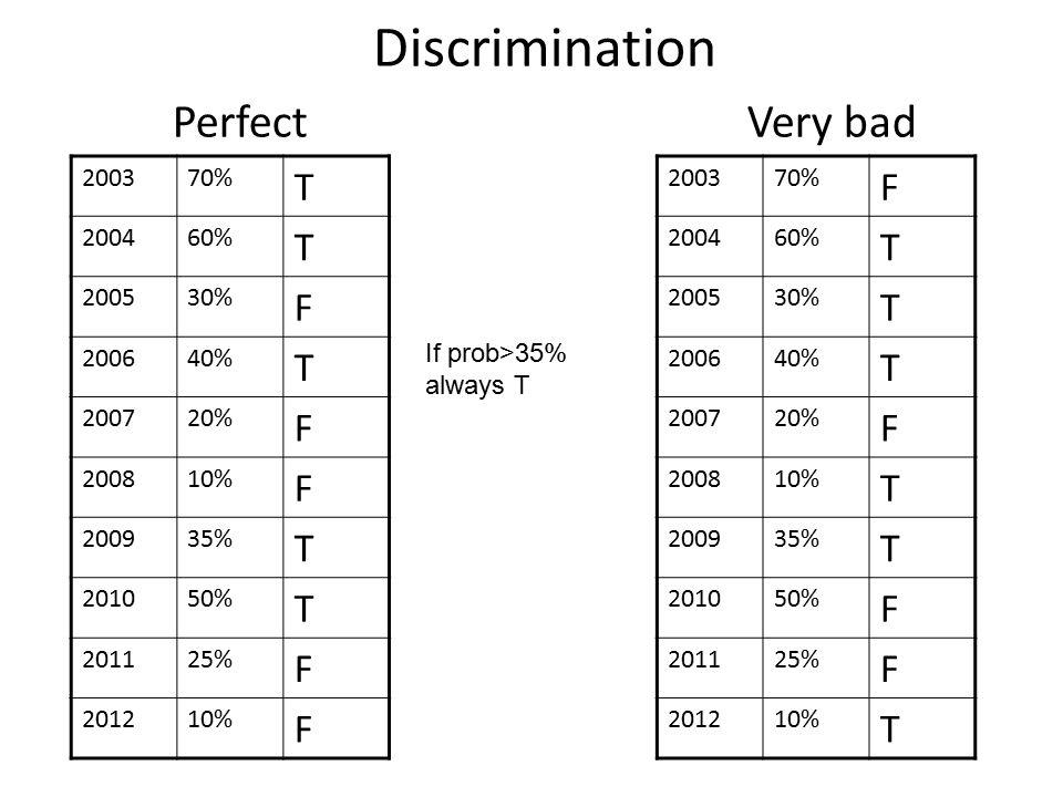 Discrimination Perfect Very bad 200370% T 200460% T 200530% F 200640% T 200720% F 200810% F 200935% T 201050% T 201125% F 201210% F 200370% F 200460% T 200530% T 200640% T 200720% F 200810% T 200935% T 201050% F 201125% F 201210% T If prob>35% always T