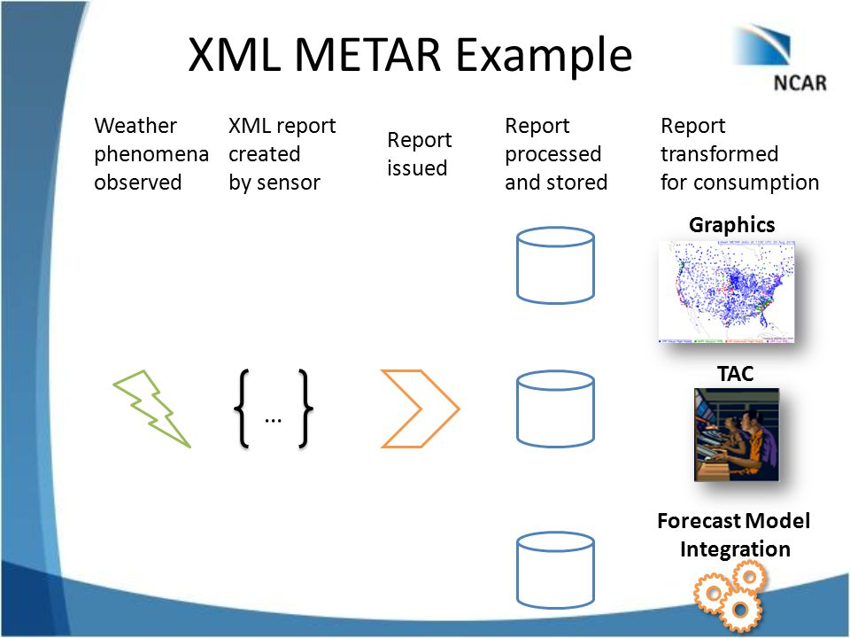 XML METAR Example Weather phenomena observed XML report created by sensor Report issued … Report processed and stored Forecast Model Integration TAC R