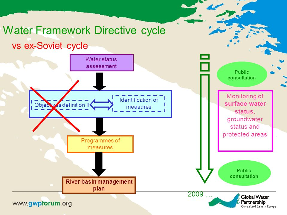 Water Framework Directive cycle Water status assessment Programmes of measures River basin management plan Objectives definition Identification of measures 2009 … Public consultation Monitoring of surface water status, groundwater status and protected areas vs ex-Soviet cycle