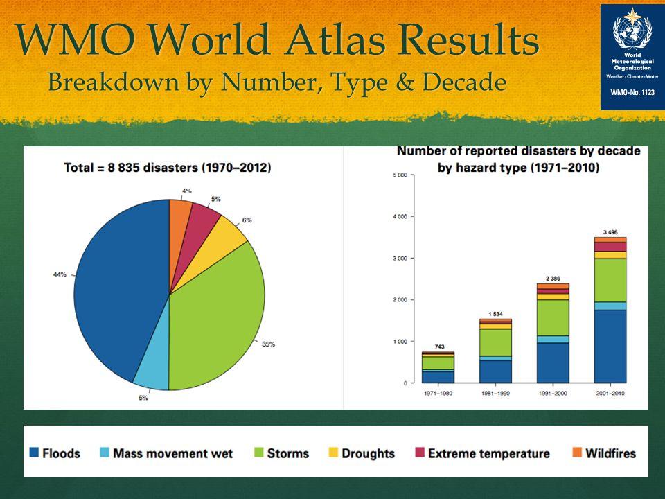 WMO World Atlas Results Breakdown by Deaths & Decade