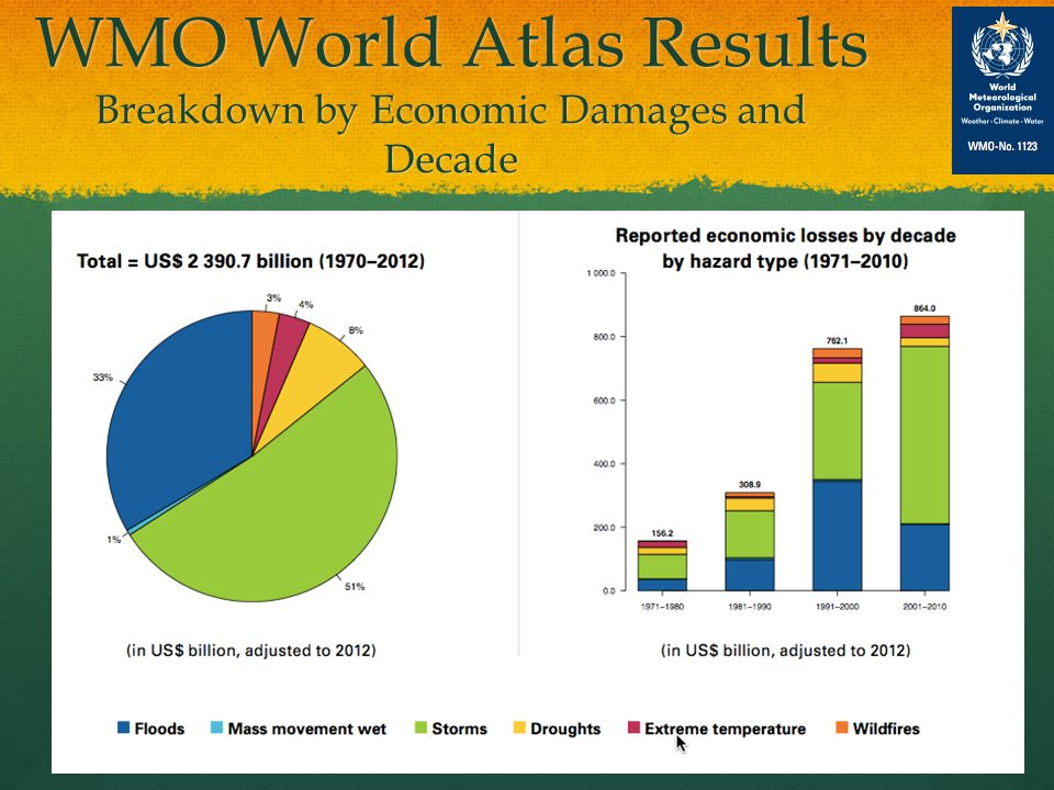 Climate Change Impacts: Loss Ins Worldwide Natural Disasters Losses 1980 – 2012 10 Billions USD Derived from MR NatCatSERVICE data 2012