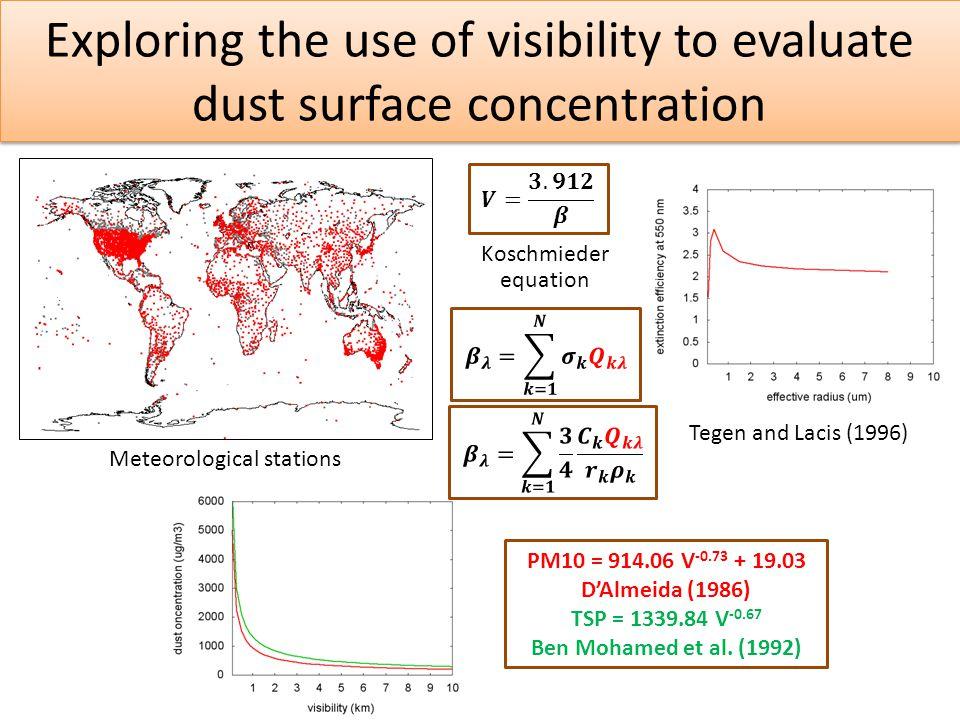 Meteorological stations PM10 = 914.06 V -0.73 + 19.03 D'Almeida (1986) TSP = 1339.84 V -0.67 Ben Mohamed et al.