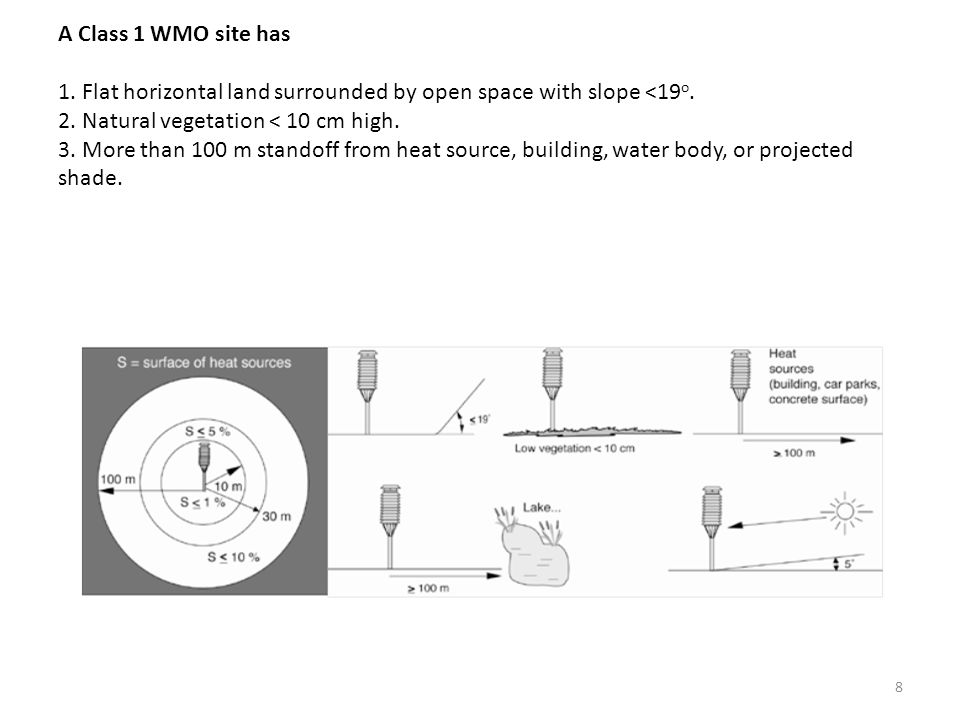 A Class 1 WMO site has 1. Flat horizontal land surrounded by open space with slope <19 o.