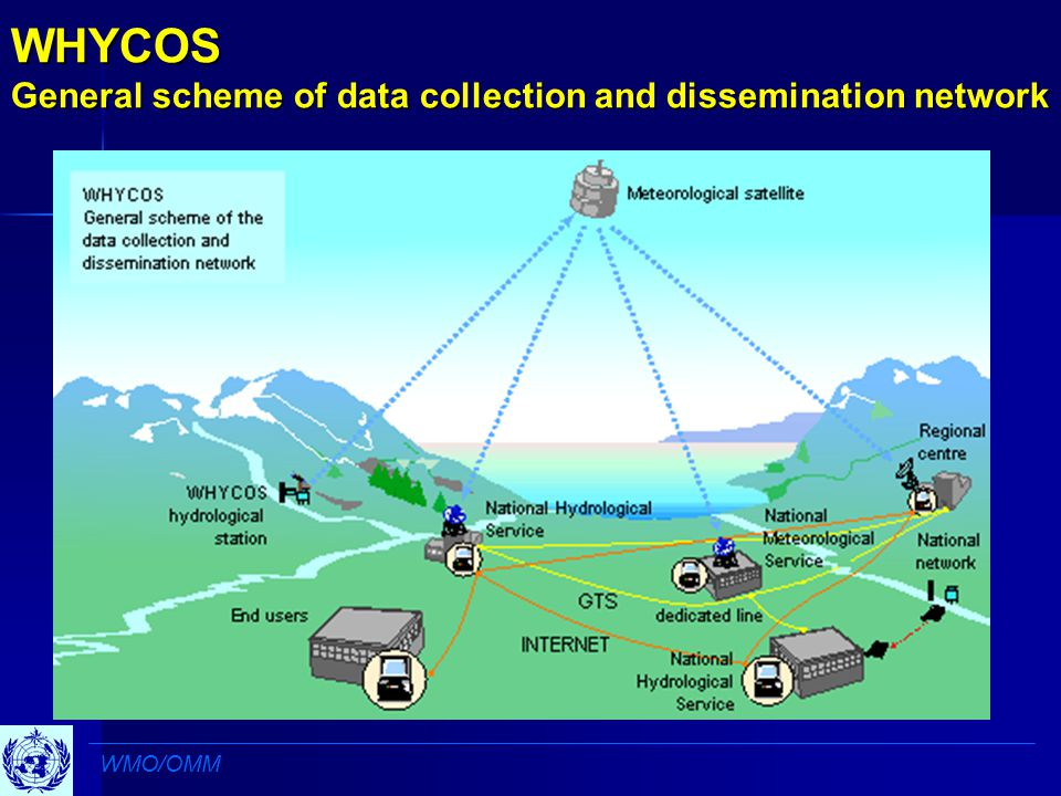 WHYCOS General scheme of data collection and dissemination network WMO/OMM