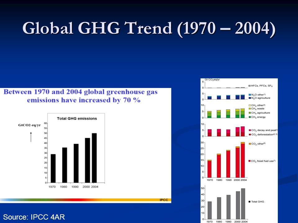 Global GHG Trend (1970 – 2004) Source: IPCC 4AR