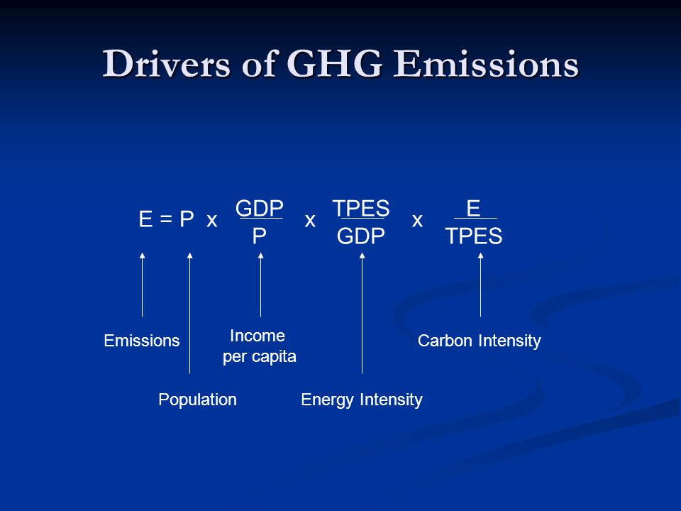 Drivers of GHG Emissions E = P x GDP P x TPES GDP E TPES x Emissions Population Income per capita Energy Intensity Carbon Intensity