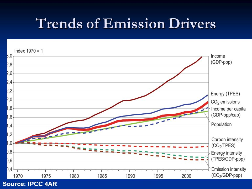 Trends of Emission Drivers Source: IPCC 4AR