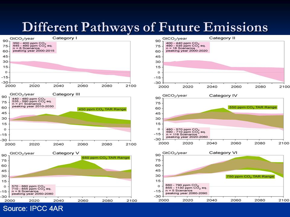 Different Pathways of Future Emissions Source: IPCC 4AR