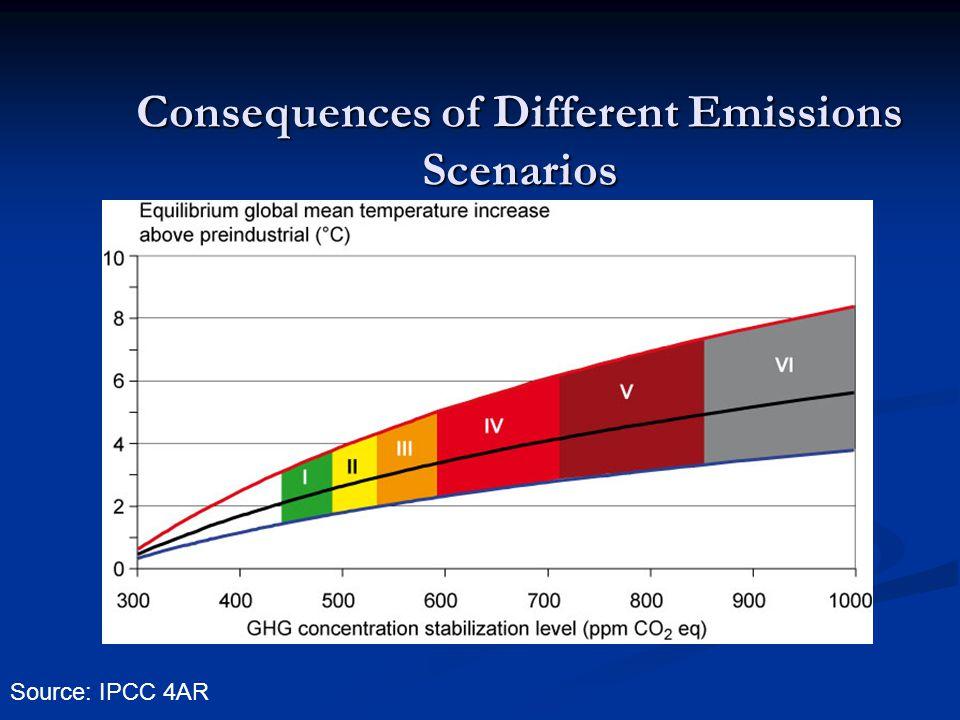 Consequences of Different Emissions Scenarios Source: IPCC 4AR
