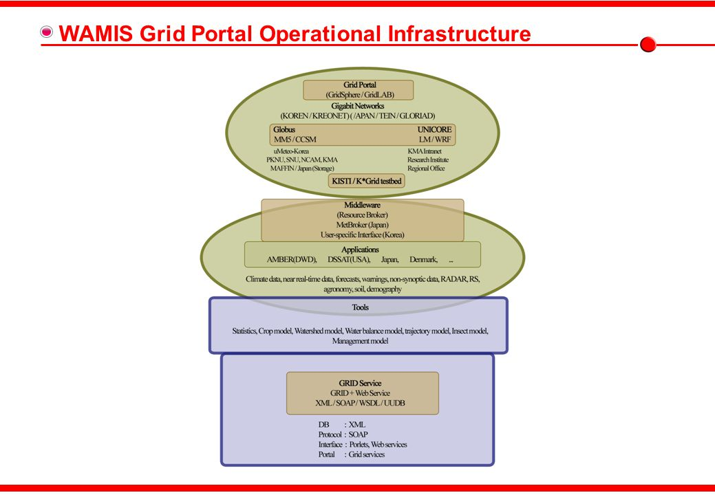 WAMIS Grid Portal Operational Infrastructure
