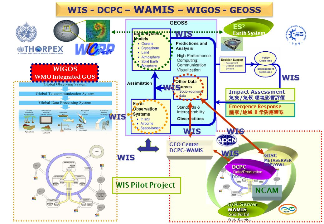 WIS - DCPC – WAMIS – WIGOS - GEOSS ES 2 Earth System WIS DCPC Data/Production RDF/OWL G/R-ServerWAMIS Grid Portal Grid Portal Web Service GISC METASERVER RDF/OWL WIS Pilot Project GEO Center DCPC-WAMIS Impact Assessment 氣象 / 氣候 環境影響評價 Emergence Response 國家 / 地域 非常對應體系 NCAM WIS WIS WIS WIS WIS WIS WIS WIGOS WMO Integrated GOS