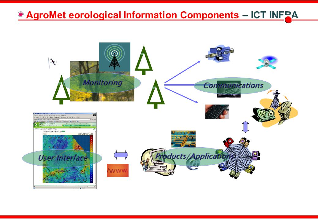 RAII - WIGOS/WIS Standardization In-situ WIGOS WMO Integrated GOS GEONETCast Global Earth Observation System of Systems WIS Tall Tower Observation National level Weather Observation Network : e.g.