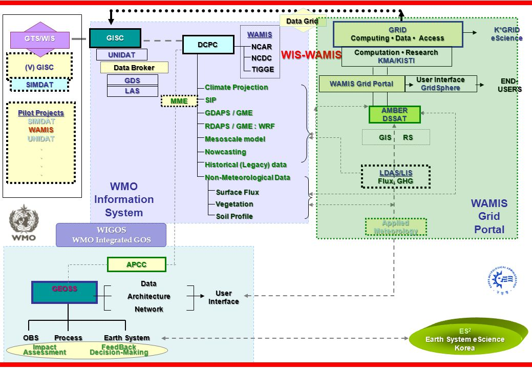Hierarchy of WAMIS Grid Portal