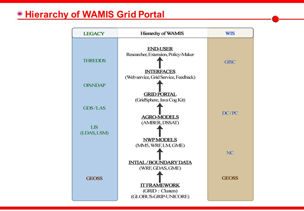 WIS - DCPC – WAMIS – WIGOS - GEOSS ES 2 Earth System WIS DCPC Data/Production RDF/OWL G/R-ServerWAMIS Grid Portal Grid Portal Web Service GISC METASERVER RDF/OWL WIS Pilot Project GEO Center DCPC-WAMIS Impact Assessment 氣象 / 氣候 環境影響評價 Emergence Response 國家 / 地域 非常對應體系 NCAM WIS WIS WIS WIS WIS WIS WIS WIGOS WMO Integrated GOS