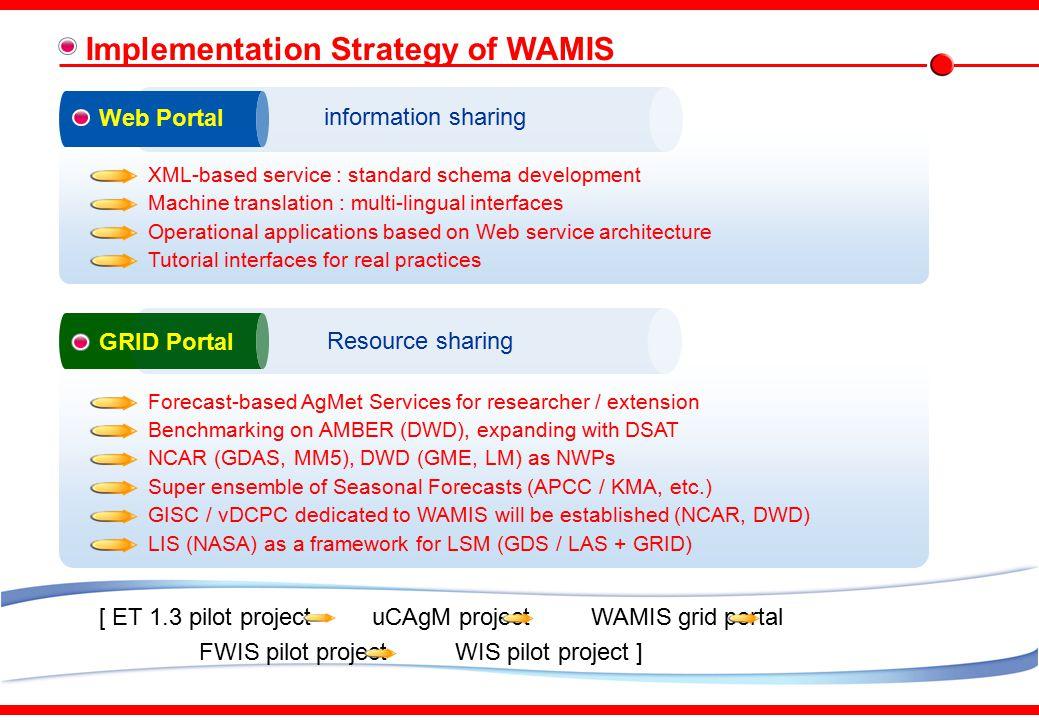 KMA-WIS Environment within COMIS-III