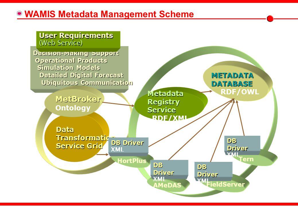Prototypes of Extended WMO Metadata Core Profile Keywords Extended WMO Metadata Core Profile - CAgM
