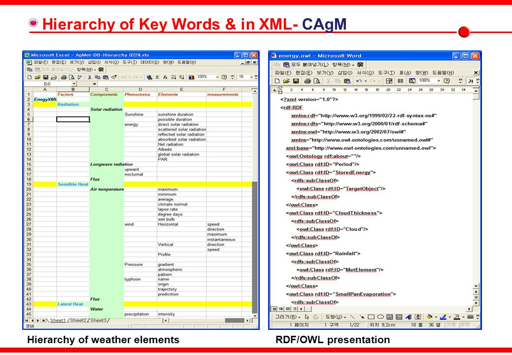 Hierarchy of weather elementsRDF/OWL presentation Hierarchy of Key Words & in XML- CAgM