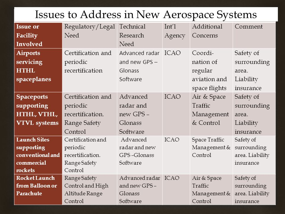  Issue or Facility Involved Regulatory/Legal Need Technical Research Need Int'l Agency Additional Concerns Comment Airports servicing HTHL spaceplanes Certification and periodic recertification Advanced radar and new GPS – Glonass Software ICAO Coordi- nation of regular aviation and space flights Safety of surrounding area.