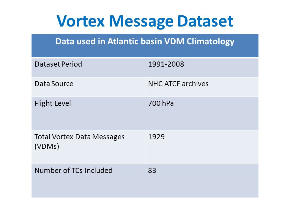 Vortex Message Dataset Data used in Atlantic basin VDM Climatology Dataset Period1991-2008 Data SourceNHC ATCF archives Flight Level700 hPa Total Vortex Data Messages (VDMs) 1929 Number of TCs Included83