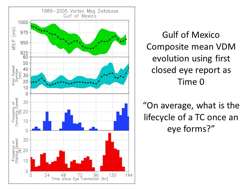 Gulf of Mexico Composite mean VDM evolution using first closed eye report as Time 0 On average, what is the lifecycle of a TC once an eye forms?