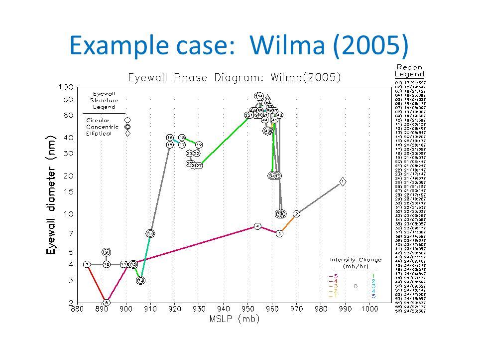 Example case: Wilma (2005)