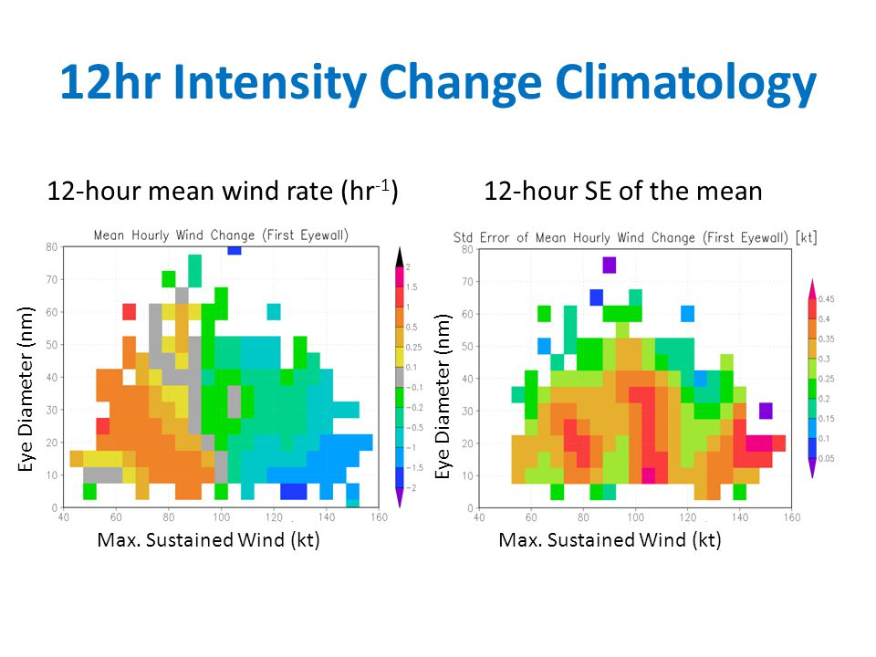 12hr Intensity Change Climatology 12-hour mean wind rate (hr -1 )12-hour SE of the mean Max.