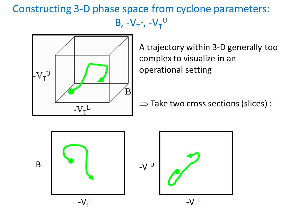 Constructing 3-D phase space from cyclone parameters: B, -V T L, -V T U A trajectory within 3-D generally too complex to visualize in an operational setting  Take two cross sections (slices) : B -V T L -V T U -V T L