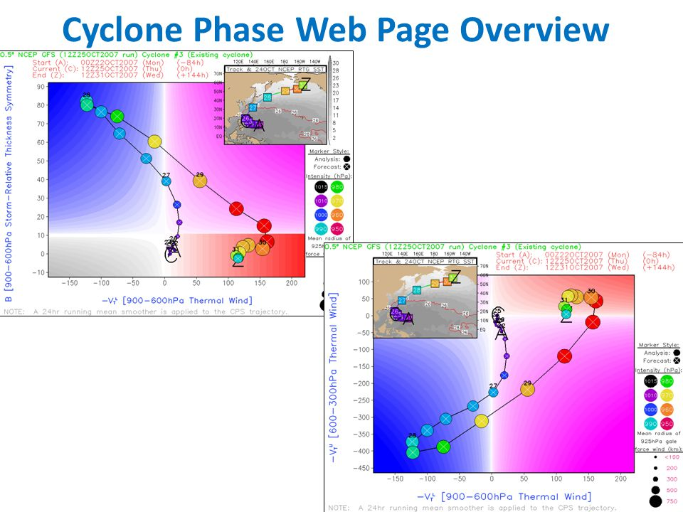 64 Cyclone Phase Web Page Overview