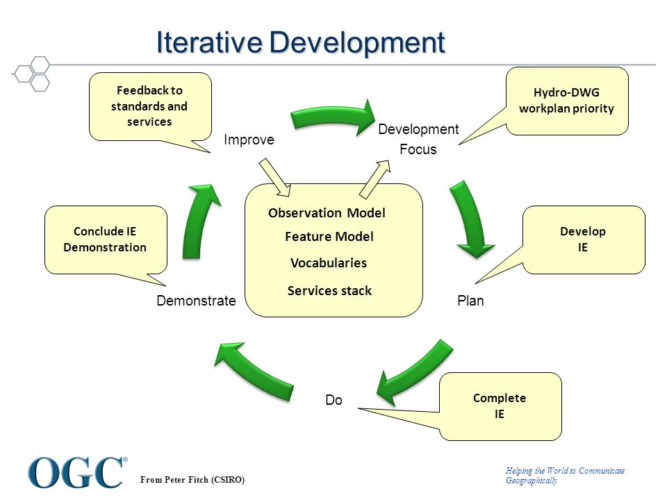 Helping the World to Communicate Geographically Development Focus Plan Do Demonstrate Improve Iterative Development Hydro-DWG workplan priority Develo