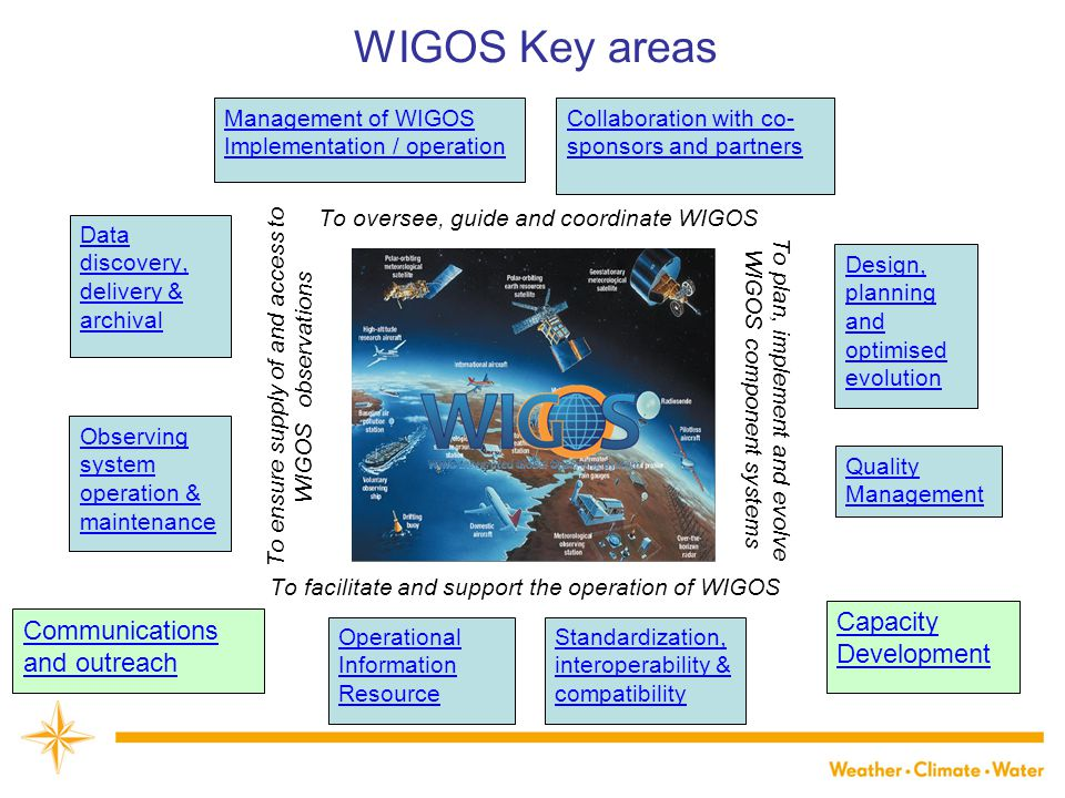 To oversee, guide and coordinate WIGOS To facilitate and support the operation of WIGOS To plan, implement and evolve WIGOS component systems To ensur