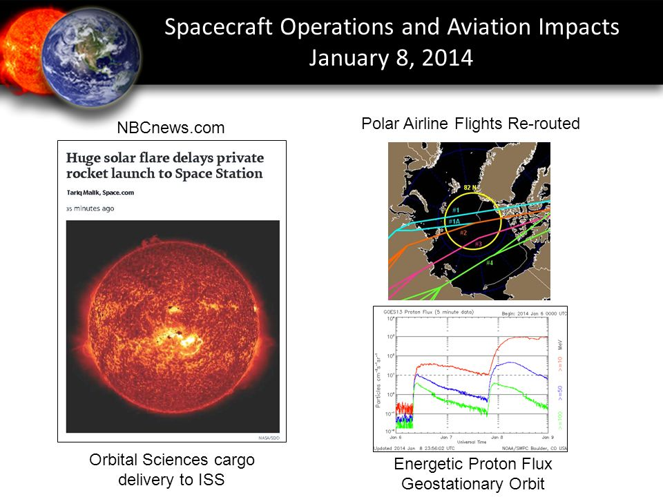 NBCnews.com Orbital Sciences cargo delivery to ISS Spacecraft Operations and Aviation Impacts January 8, 2014 Energetic Proton Flux Geostationary Orbit Polar Airline Flights Re-routed