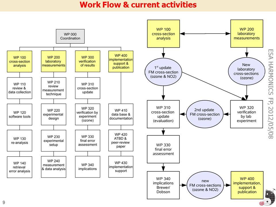 9 ESA HARMONICS FP, 2012/05/08 Work Flow & current activities