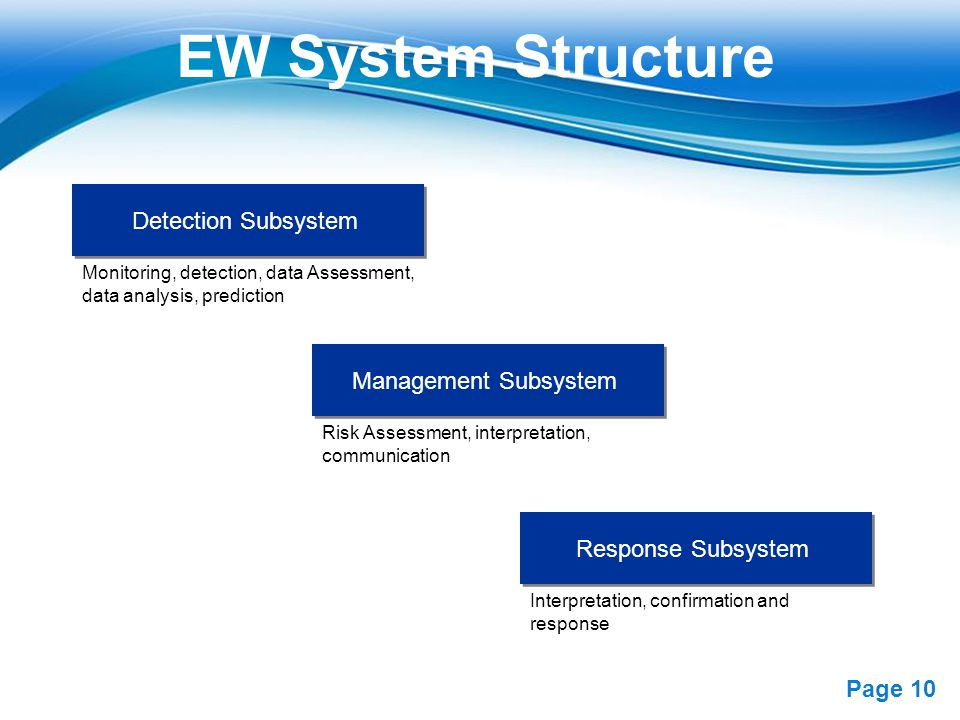 Free Powerpoint Templates Page 10 EW System Structure Detection Subsystem Management Subsystem Response Subsystem Monitoring, detection, data Assessme