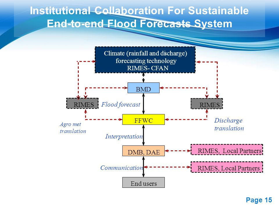 Free Powerpoint Templates Page 15 Institutional Collaboration For Sustainable End-to-end Flood Forecasts System BMD Climate (rainfall and discharge) forecasting technology RIMES- CFAN Agro met translation FFWC Discharge translation RIMES DMB, DAE Interpretation Communication End users RIMES, Local Partners Flood forecast RIMES