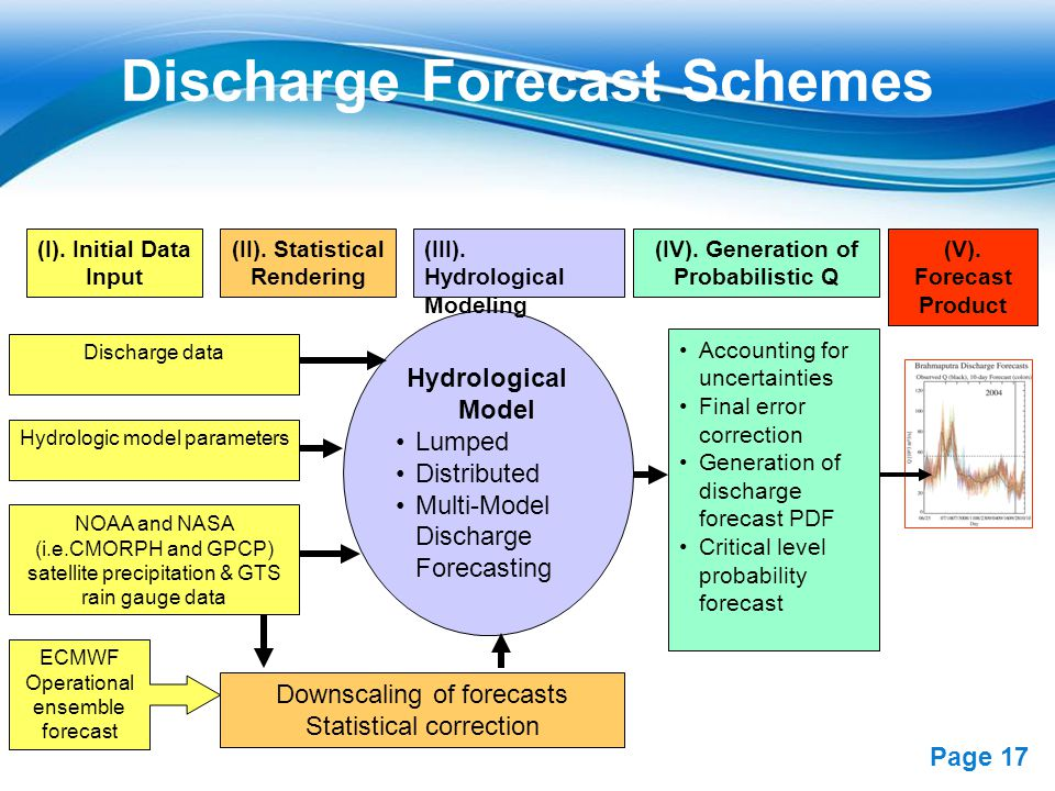 Free Powerpoint Templates Page 17 Discharge Forecast Schemes ECMWF Operational ensemble forecast NOAA and NASA (i.e.CMORPH and GPCP) satellite precipi