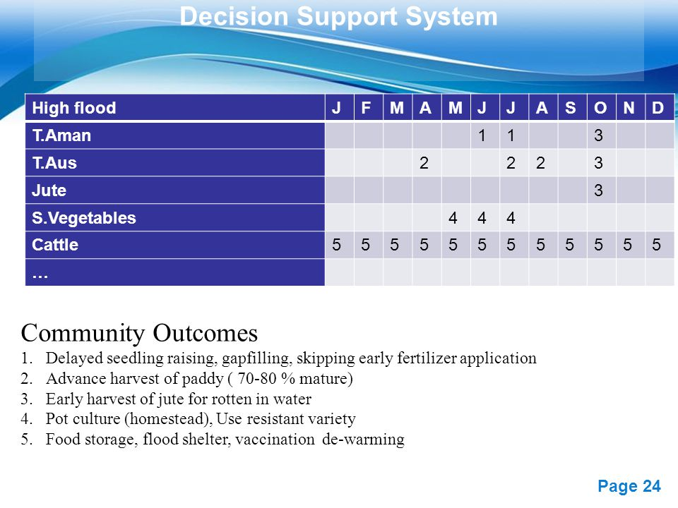 Free Powerpoint Templates Page 24 Decision Support System Community Outcomes 1.Delayed seedling raising, gapfilling, skipping early fertilizer application 2.Advance harvest of paddy ( 70-80 % mature) 3.Early harvest of jute for rotten in water 4.Pot culture (homestead), Use resistant variety 5.Food storage, flood shelter, vaccination de-warming High floodJFMAMJJASOND T.Aman113 T.Aus2223 Jute3 S.Vegetables444 Cattle555555555555 …