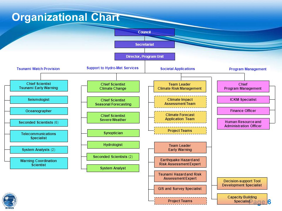 Free Powerpoint Templates Page 6 Organizational Chart Chief Scientist Tsunami Early Warning Warning Coordination Scientist Seismologist Oceanographer Telecommunications Specialist System Analysts (2) Decision-support Tool Development Specialist Seconded Scientists (6) Team Leader Early Warning Tsunami Hazard and Risk Assessment Expert Team Leader Climate Risk Management Earthquake Hazard and Risk Assessment Expert Project Teams Climate Impact Assessment Team GIS and Survey Specialist Secretariat Council Director, Program Unit Program Management Tsunami Watch Provision Support to Hydro-Met Services Societal Applications Capacity Building Specialist Chief Program Management Finance Officer Human Resource and Administration Officer ICKM Specialist Climate Forecast Application Team Project Teams Chief Scientist Climate Change Chief Scientist Seasonal Forecasting Chief Scientist Severe Weather Synoptician Hydrologist System Analyst Seconded Scientists (2)