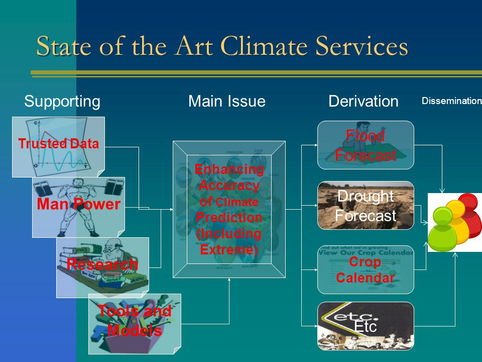 State of the Art Climate Services Enhancing Accuracy of Climate Prediction (Including Extreme) Main IssueSupporting Trusted Data Man Power Research Tools and Models Derivation Flood Forecast Drought Forecast Crop Calendar Etc Dissemination