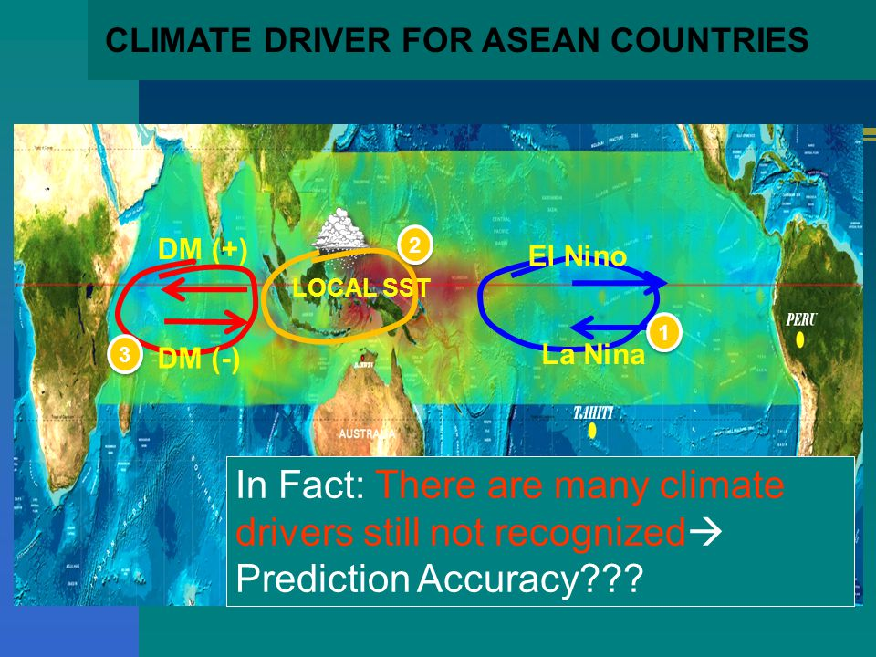 CLIMATE DRIVER FOR ASEAN COUNTRIES DM (+) LOCAL SST 1 1 2 2 El Nino La Nina DM (-) 3 3 In Fact: There are many climate drivers still not recognized  Prediction Accuracy