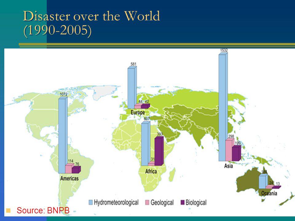 DisasterOccurenceDeathNumber of Vulnerable People Flood2.6241.83711.943.017 Landslide1.1452.864458.760 Extreme Wind 925235151.214 Drought1.1520- Total5.8474.93612.552.991 Disaster Incident over Indonesia (1998-2009) Source: BNPB