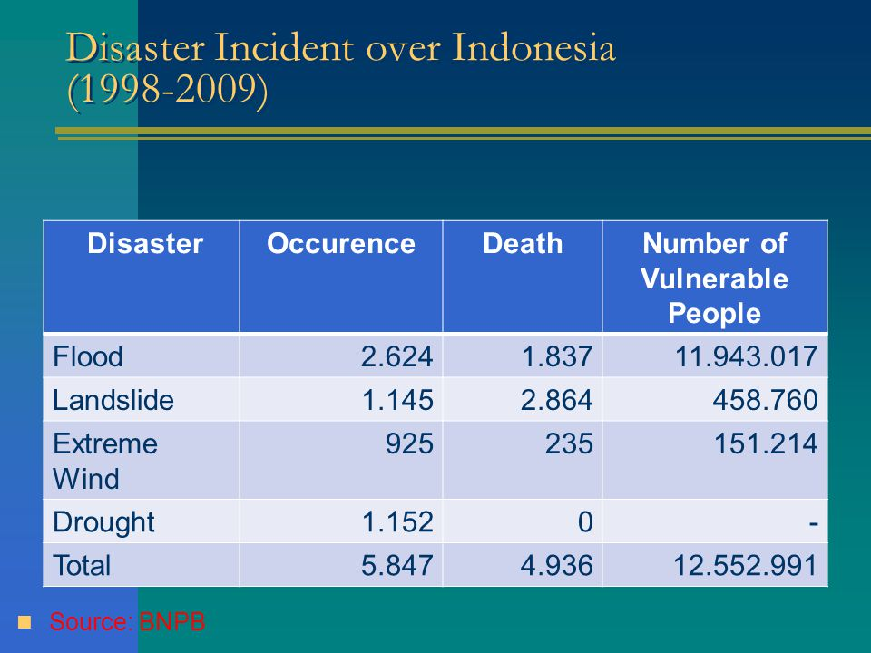 DisasterOccurenceDeathNumber of Vulnerable People Flood2.6241.83711.943.017 Landslide1.1452.864458.760 Extreme Wind 925235151.214 Drought1.1520- Total5.8474.93612.552.991 Disaster Incident over Indonesia (1998-2009) Source: BNPB