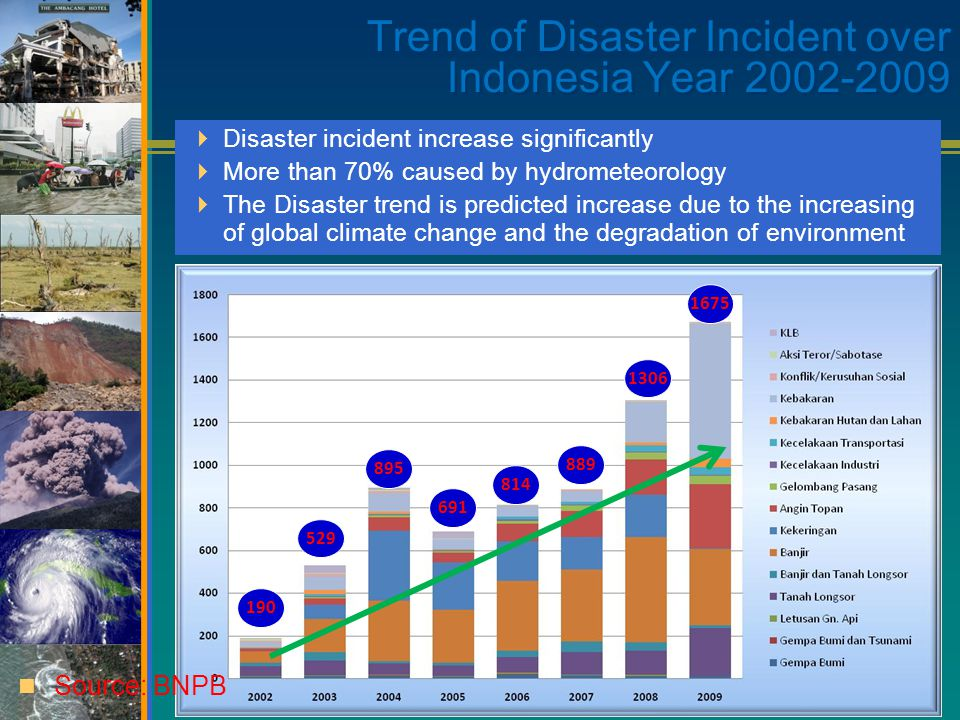  Disaster incident increase significantly  More than 70% caused by hydrometeorology  The Disaster trend is predicted increase due to the increasing of global climate change and the degradation of environment Trend of Disaster Incident over Indonesia Year 2002-2009 190 529 895 814 888 691 499 190 529 895 691 814 889 1306 1675 Source: BNPB