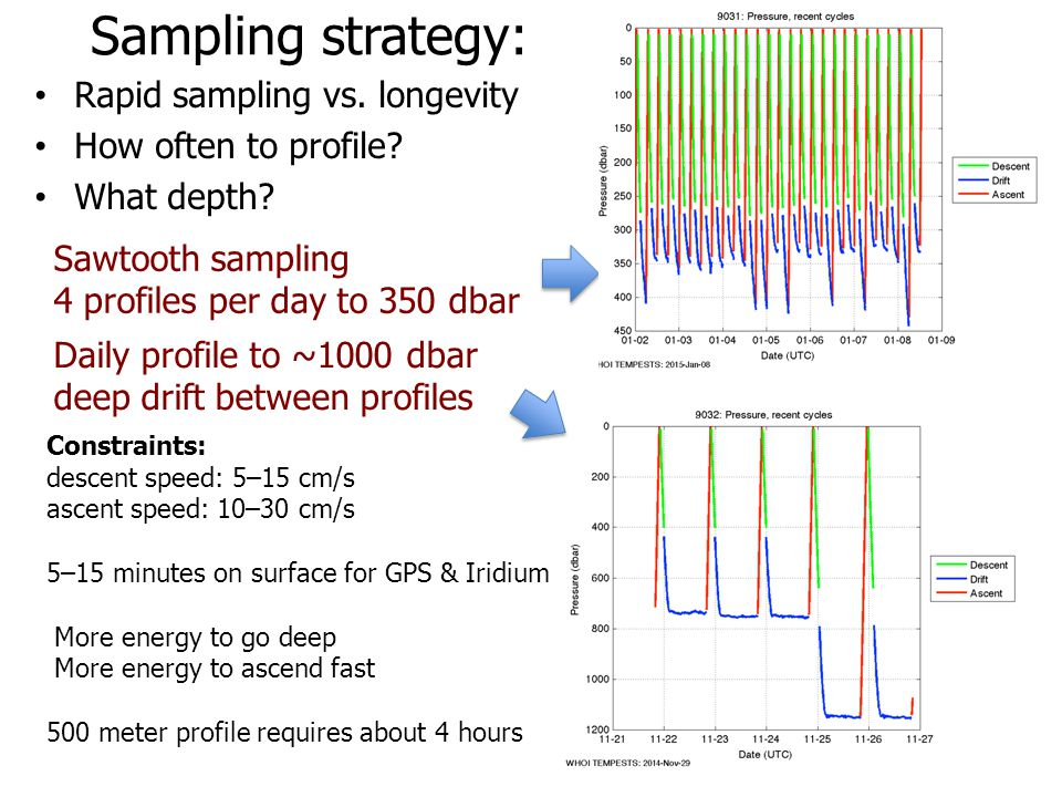 Sawtooth sampling 4 profiles per day to 350 dbar Sampling strategy: Rapid sampling vs. longevity How often to profile? What depth? Daily profile to ~1