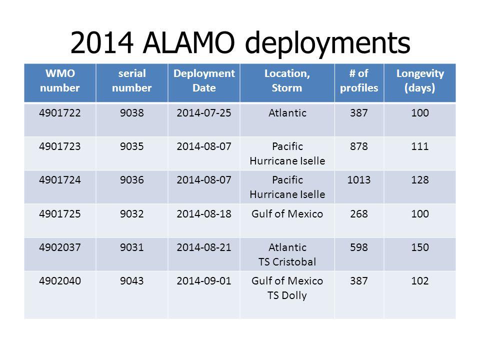 2014 ALAMO deployments WMO number serial number Deployment Date Location, Storm # of profiles Longevity (days) 490172290382014-07-25Atlantic387100 490