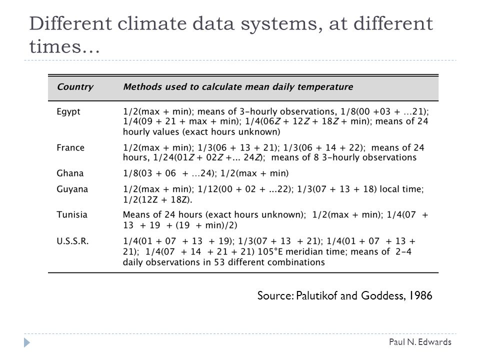 Source: Palutikof and Goddess, 1986 Different climate data systems, at different times… Paul N.
