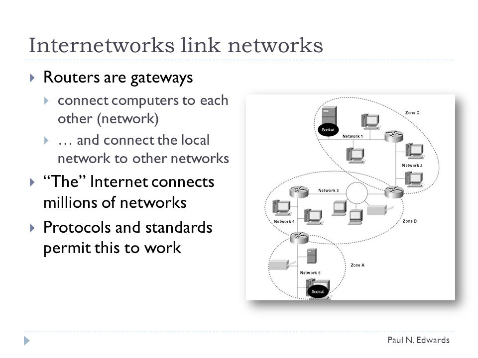Internetworks link networks  Routers are gateways  connect computers to each other (network)  … and connect the local network to other networks  The Internet connects millions of networks  Protocols and standards permit this to work Paul N.